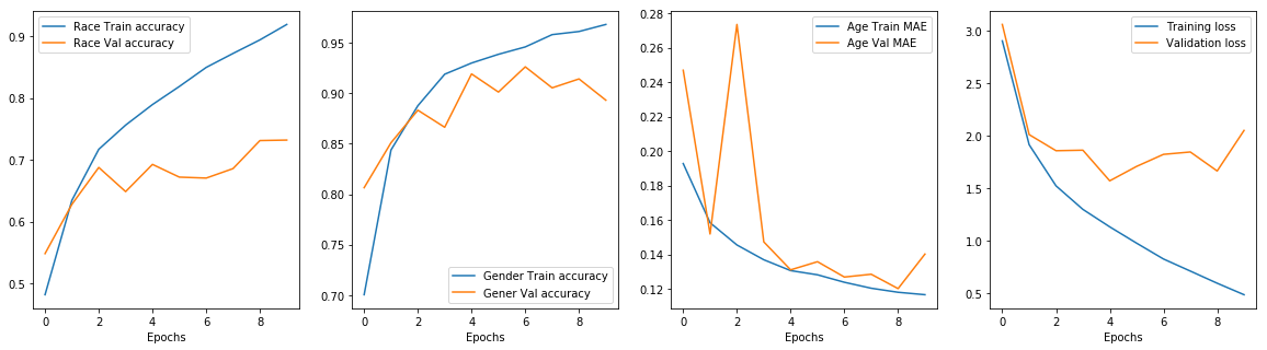 Multi output neural network in Keras (Age, gender and race